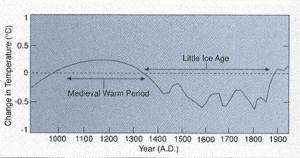Climate Change 900 AD to 1900 AD